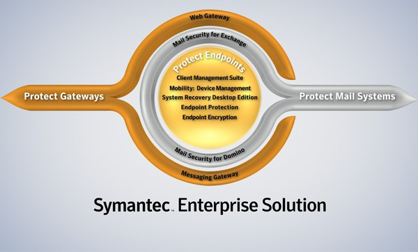 Symantec Enterprise Solution Logo Design