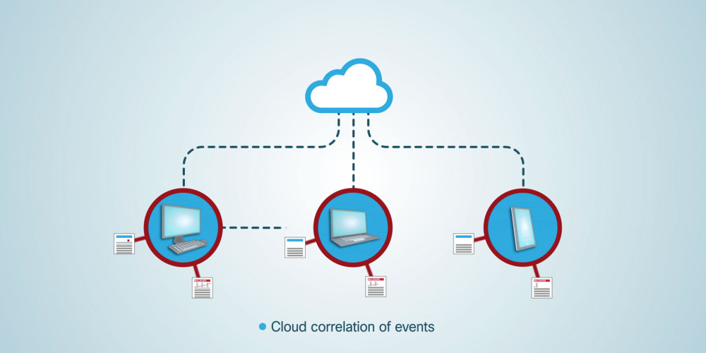 Cisco AMP Email Cloud