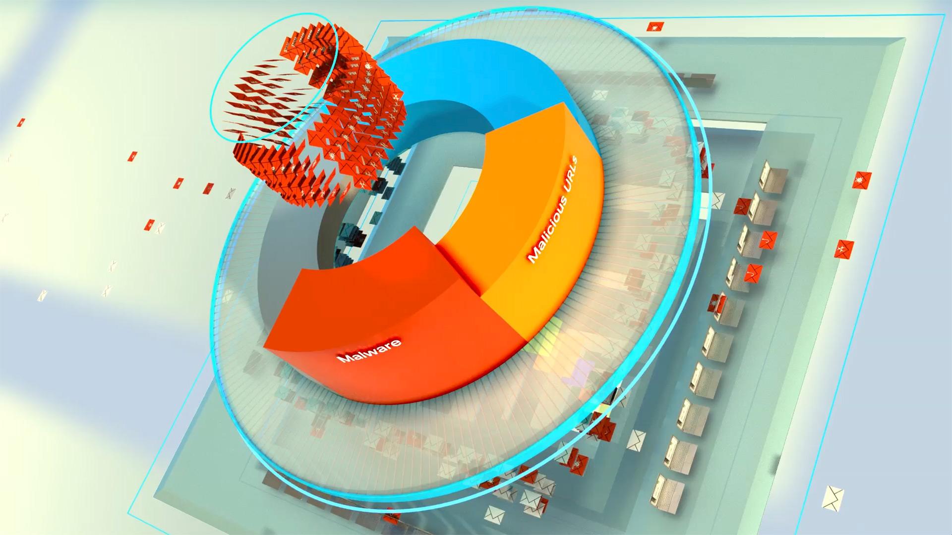 Cisco Threat Analyzer Product Video Graph