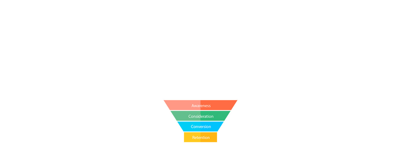 Video For Every Stage Of Your Marketing Funnel